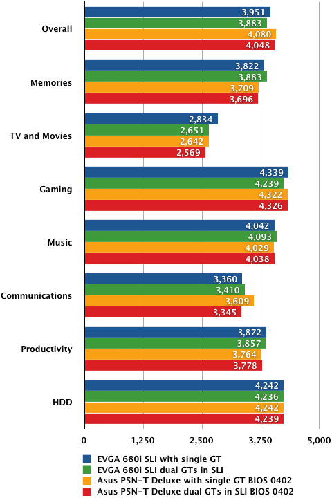 Nvidia nForce 780i SLI - PCMark Vantage