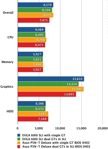 Nvidia nForce 780i SLI - PCMark05