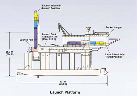 Oydessy Pacific Ocean rocket platform