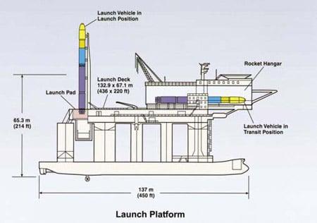 Oydessy Pacific Ocean rocket platform