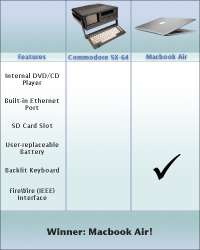 Macbook Air vs. Commodore X-64