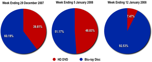 US HD DVD and Blu-ray Disc player sales
