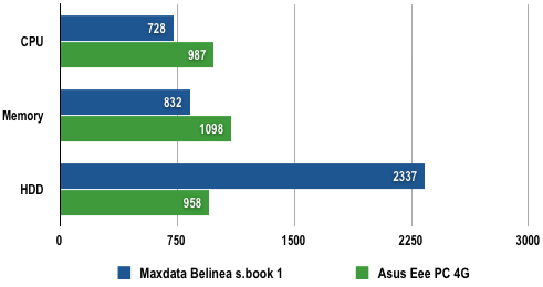 Maxdata Belinea s.book 1 - PCMark05 results