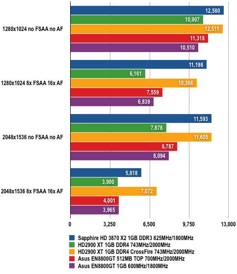Sapphire ATI Radeon HD 3870 X2 - Crysis
