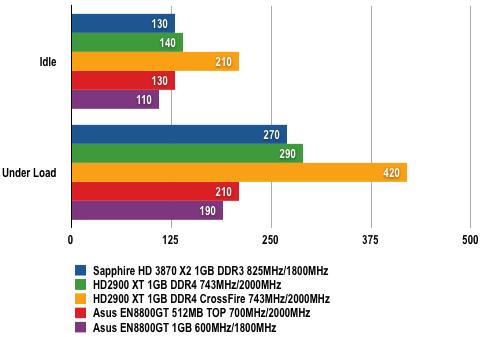 Sapphire ATI Radeon HD 3870 X2 - Power Draw