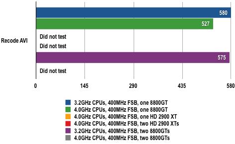 Intel Skulltrail - DivX 6.8 Results