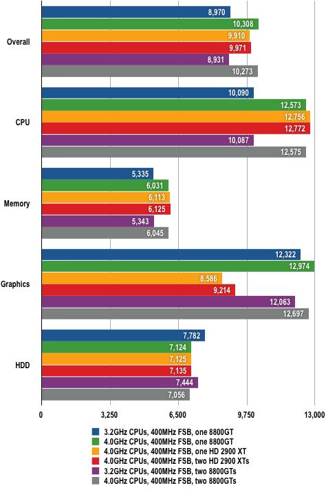 Intel Skulltrail - PCMark05 Results