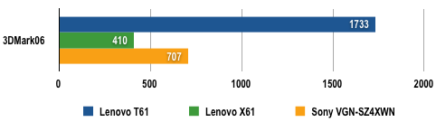 Lenovo ThinkPad T61 - 3DMark06