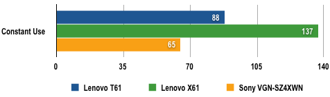 Lenovo ThinkPad T61 - Battery Life