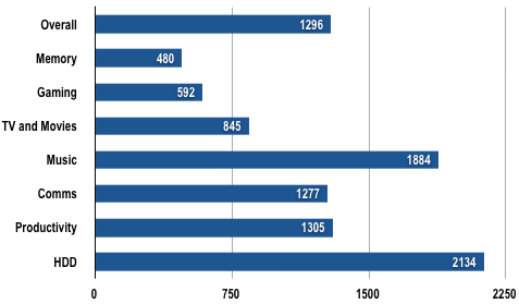 Toshiba R500 — PCMark Vantage Results