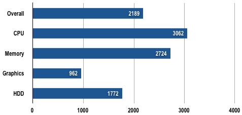 HP Compaq 2710p - PCMark05 Results