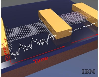graphene interference