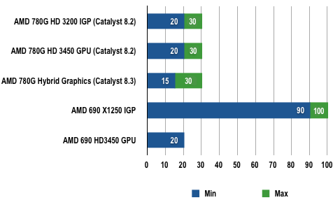 AMD 780G - Blu-ray playback Results
