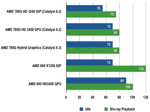 AMD 780G - Power Draw Results