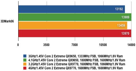 Nvidia nForce 790i - 3DMark06 Results