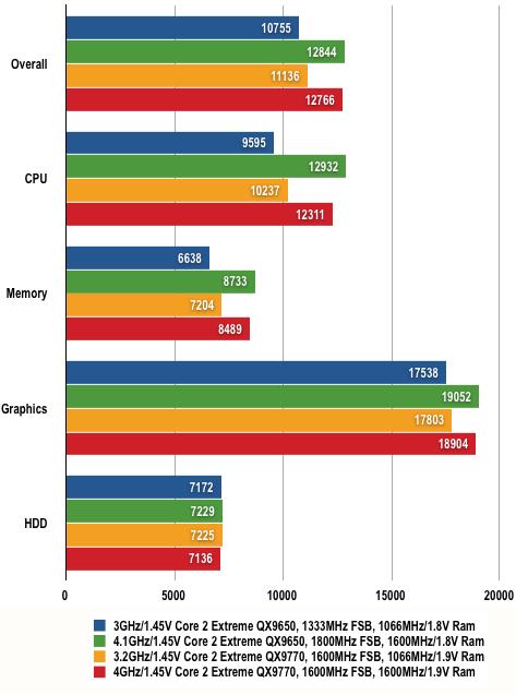 Nvidia nForce 790i - PCMark05 Results