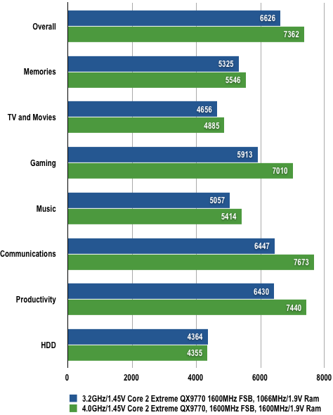 Nvidia nForce 790i - PCMark Vantage Results