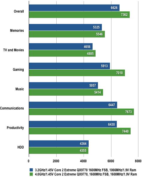 Nvidia nForce 790i - PCMark Vantage Results