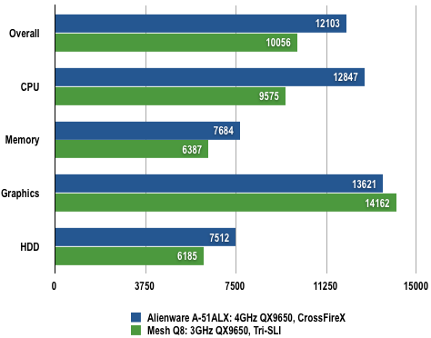 Alienware A51 CFX - PCMark05 Results