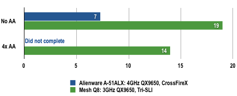Alienware A51 CFX - Crysis Results