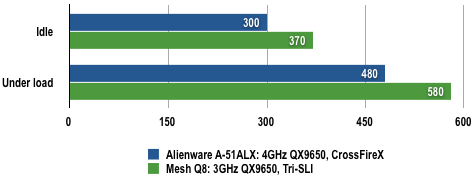 Alienware A51 CFX - Power Draw Results