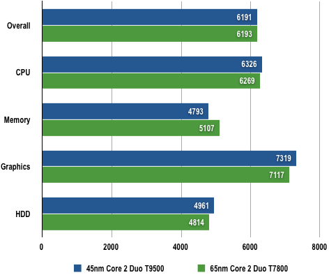 Intel Core 2 Duo T9500 - PCMark05 Results