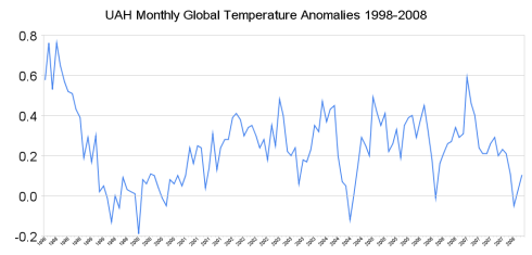 UAH monthly temperature anomalies