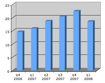 Symbian OS shipment - last six quarters