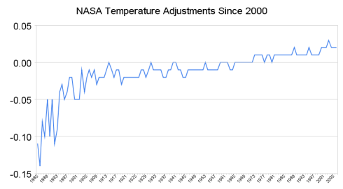 NASA's temperature adjustments since 2000