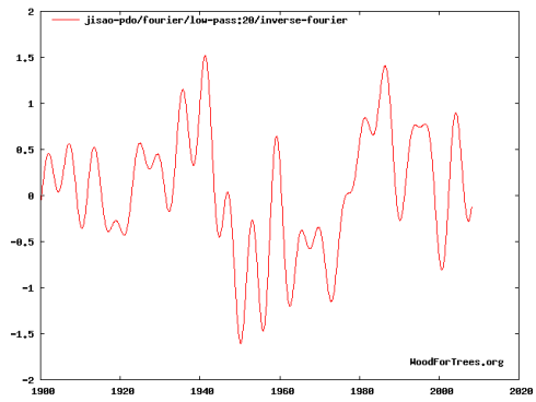 The Pacific Decadal Oscillation in its cold phase from 1951-1980 (the period of the NASA baseline.)