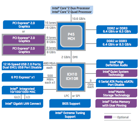 Intel P45 chipset diagram