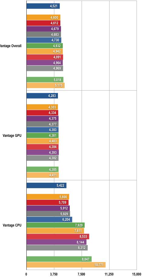 AMD Phenoms - 3DMark Vantage Results
