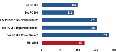 MSI Wind - Battery Life Test