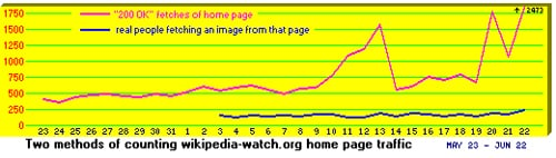 LinkScanner meets Wikipedia Watch