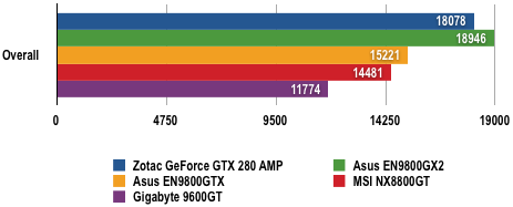 Nvidia GeForce GTX 280 - 3DMark06 Results