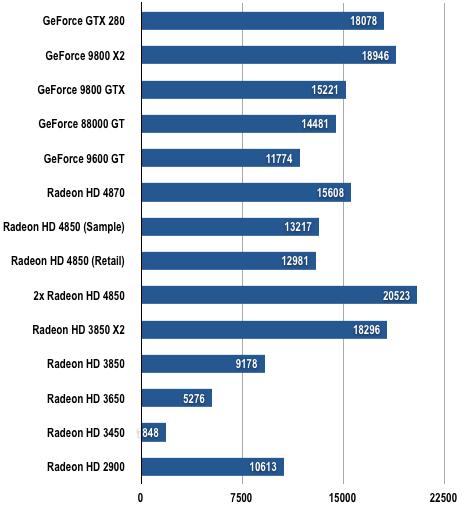 AMD RV770 - 3DMark06 Results