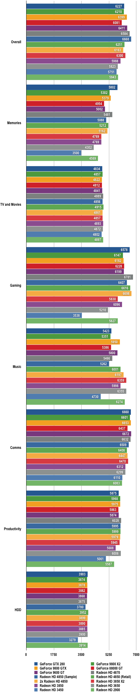 AMD RV770 - PCMark Vantage Results