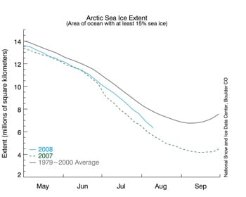 Arctic ice refuses to melt as ordered  nsdic ice extent