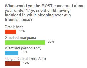 Parental_fear_poll