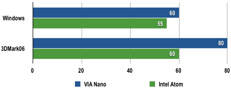 VIA Nano - Power Draw Results