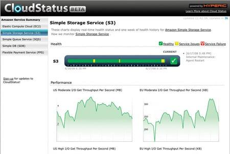 Hyperic Amazon S3 monitoring