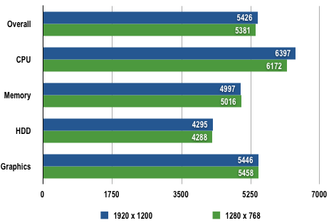 Acer Aspire 8920G - PCMark05 Results