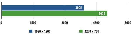 Acer Aspire 8920G - 3DMark06 Results