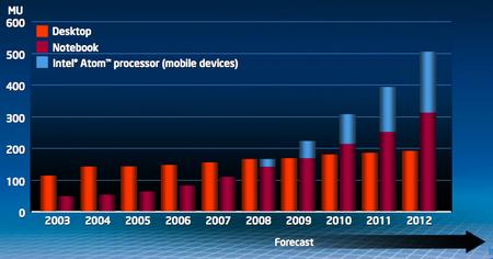 Intel desktops, laptops and netbooks forecast