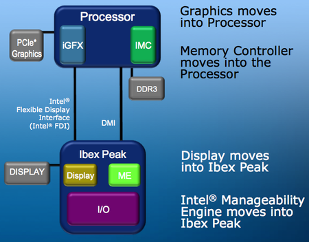 Intel's Ibex Peak