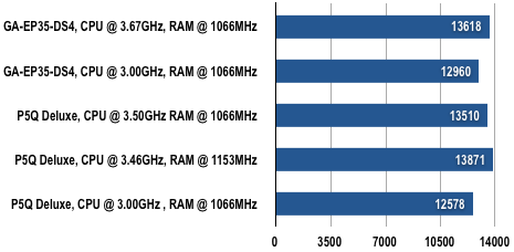 Intel P45 - 3DMark06 Results