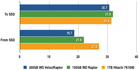 WD VelociRaptor - 2GB Transfer Test