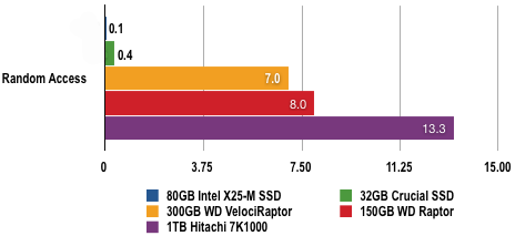 Intel X-25M - HDTach Results