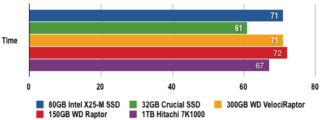Intel X-25M - Windows Vista Results
