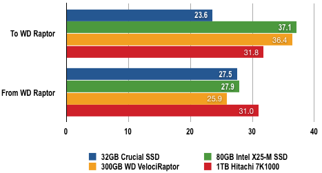 Intel X-25M - File Transfer Results